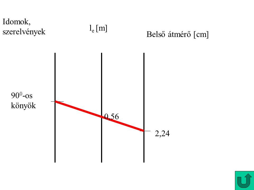 Idomok, szerelvények le [m] Belső átmérő [cm] 900-os könyök 0,56 2,24